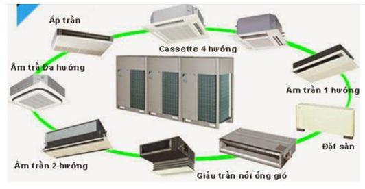 Cách chọn kiểu dàn lạnh cho từng phòng & bố trí theo kiến trúc có sẵn trên mặt bằng