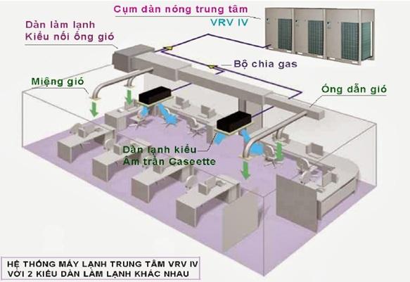 Nguyên lý hoạt động của hệ thống điều hòa không khí