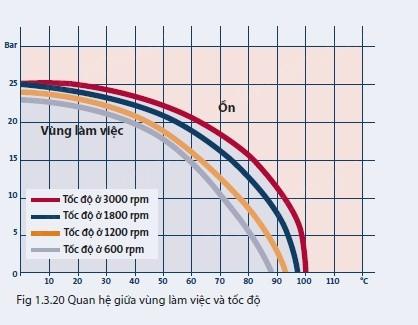 Độ ồn và rỏ rỉ trong phốt trục cơ khí Grundfos
