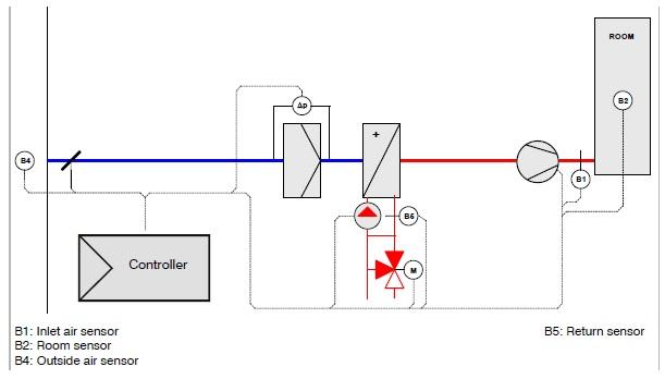 chức năng của các thiết bị trong sơ đồ khối quạt rosenberg